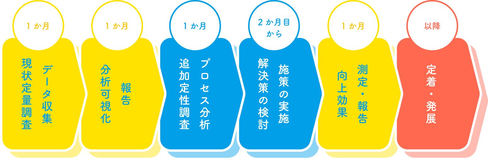 A.調査+コンサルコース流れ