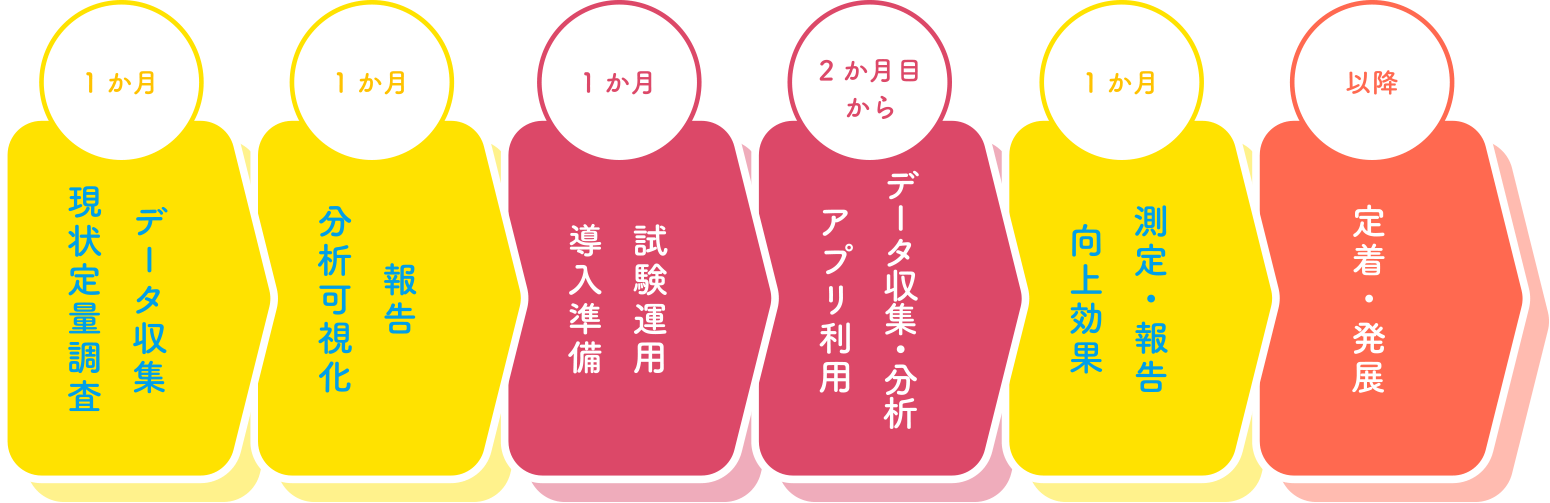 B.調査+アプリコース流れ