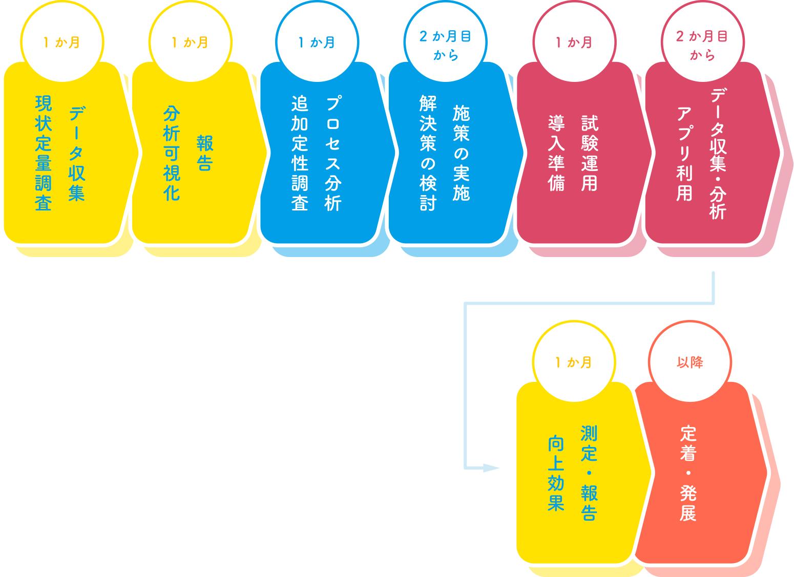 C.調査+コンサル+アプリコース流れ