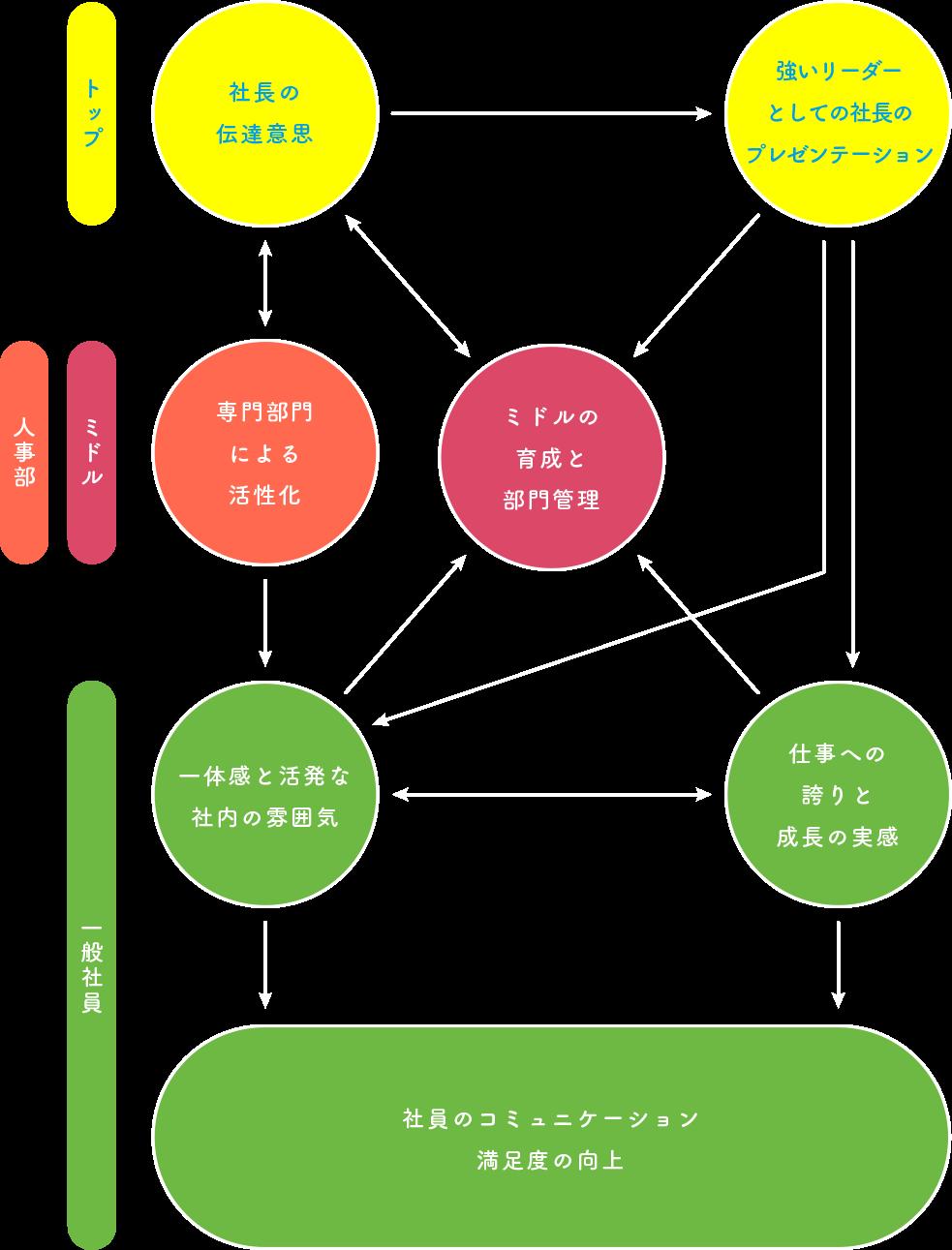 社内コミュニケーションプロセスマップ